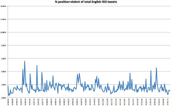 isis-twitter-growth-07
